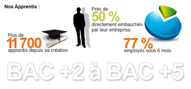 Le contrat d'apprentissage s'adresse aux jeunes de moins de 26 ans (sauf dérogations légales). L'apprenti est soumis aux mêmes règles que l'ensemble des salariés et il perçoit un pourcentage du SMIC. C'est un contrat de travail à durée déterminée de type particulier.